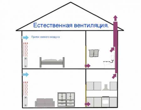 estestvennaya_ventilyaiya_1